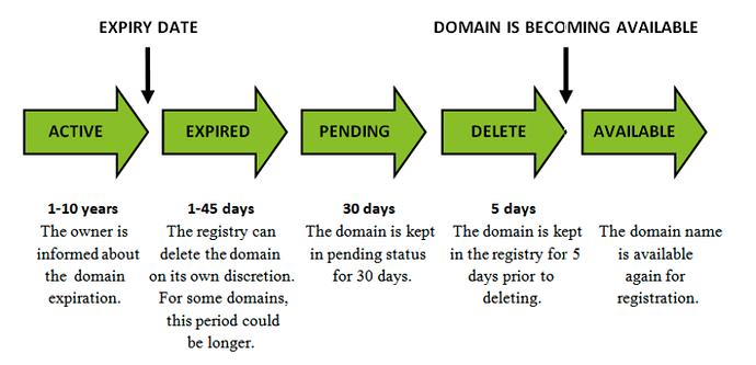 Ciklusi domene