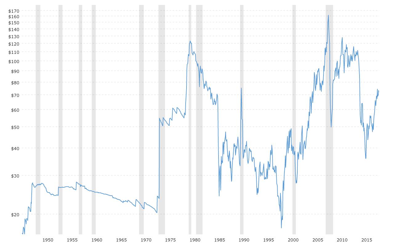 crude-oil-price-history-chart