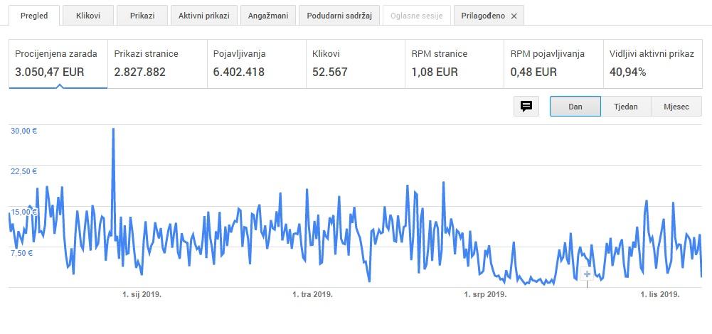 Kako zaraditi novac na web mjestu za upoznavanje